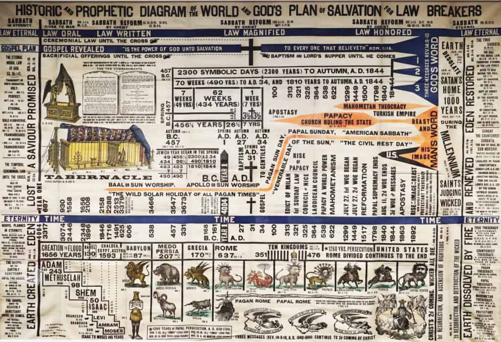 Bible prophecy poster history of the world