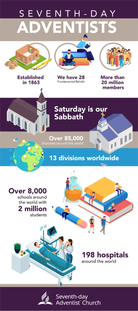 Adventist Church Statistics